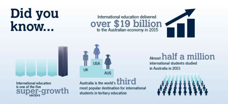 Did you know? Study in Australia