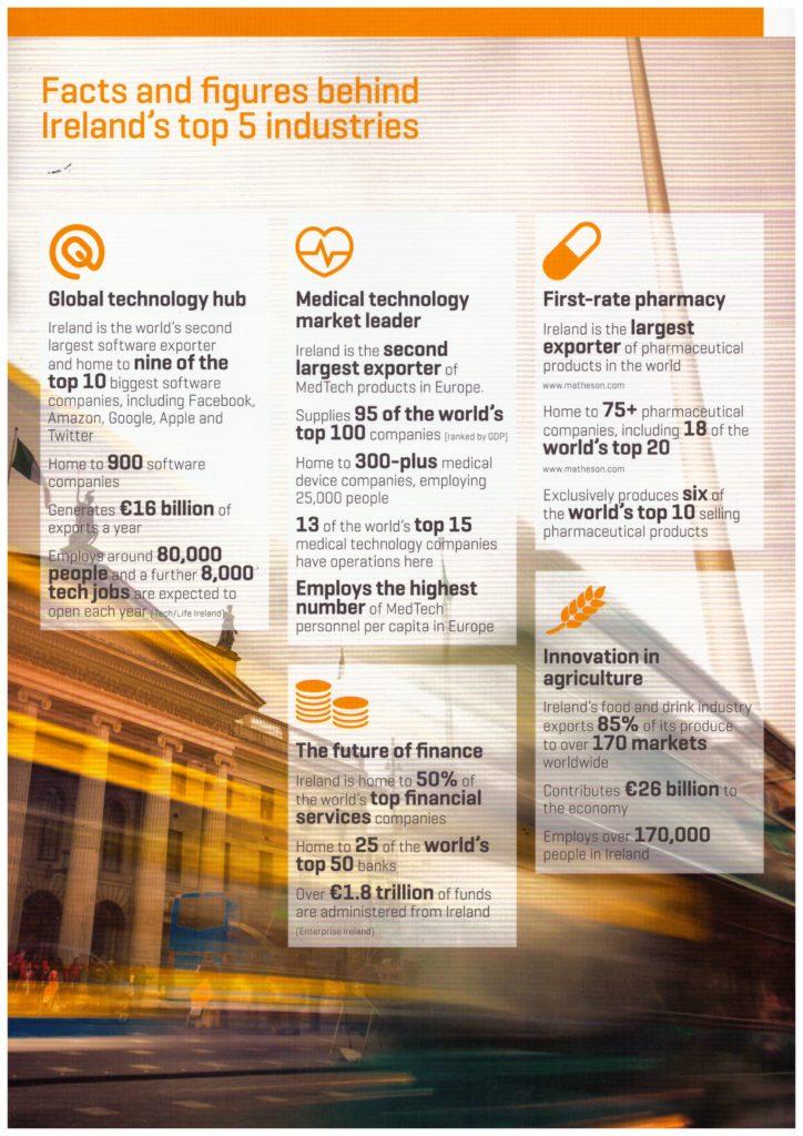 Ireland's Top 5 Industries