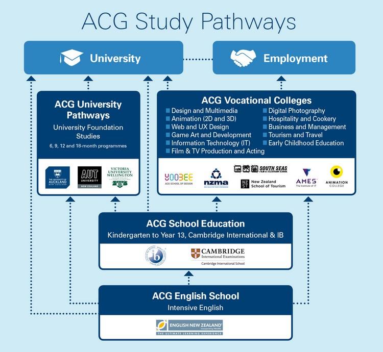 ACG Study Pathway