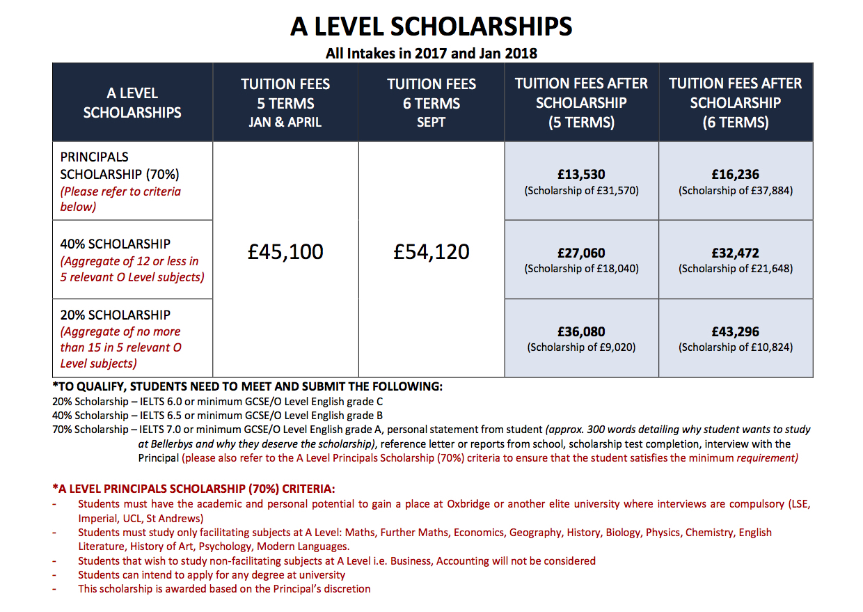 Bellerbys A-levels Scholarships