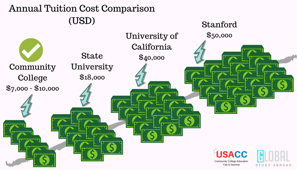 Community College University Cost Comparison